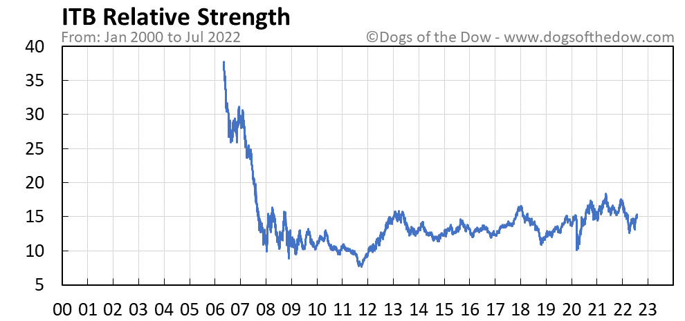 ITB relative strength chart