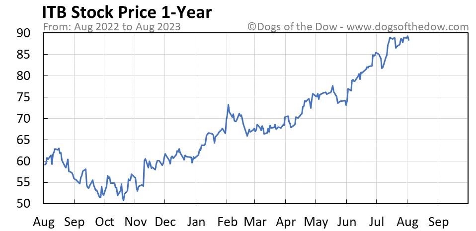 ITB 1-year stock price chart