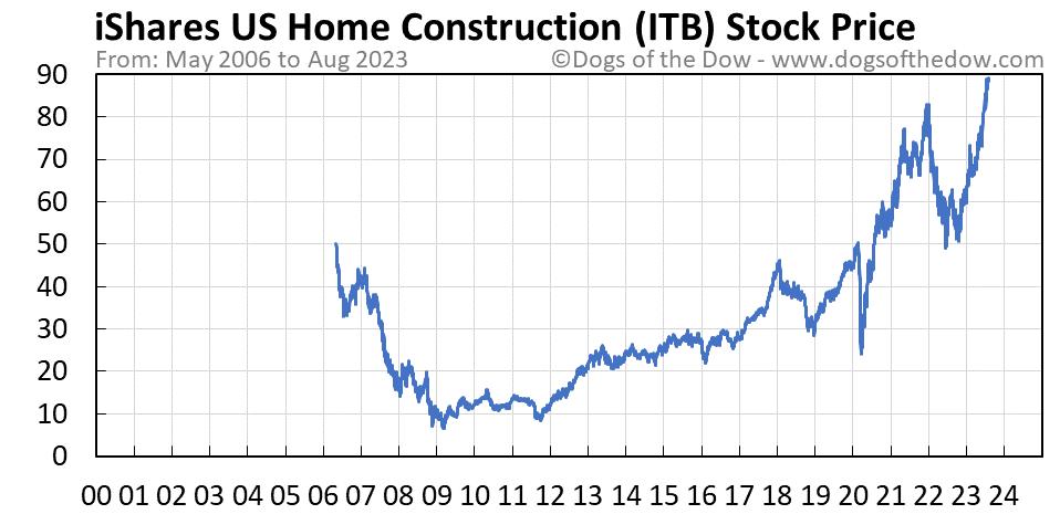 ITB stock price chart