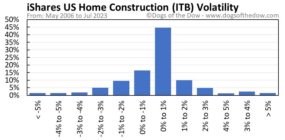 ITB volatility chart