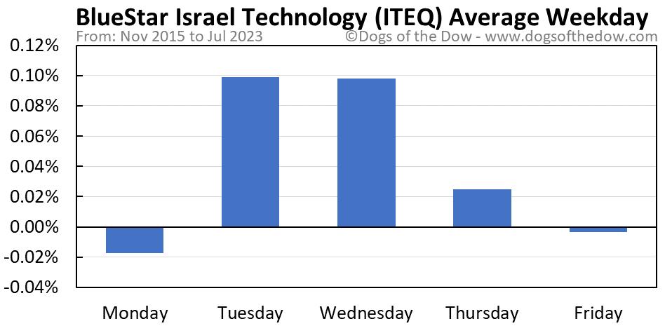 ITEQ average weekday chart