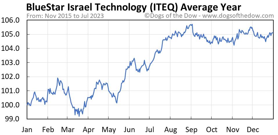 ITEQ average year chart