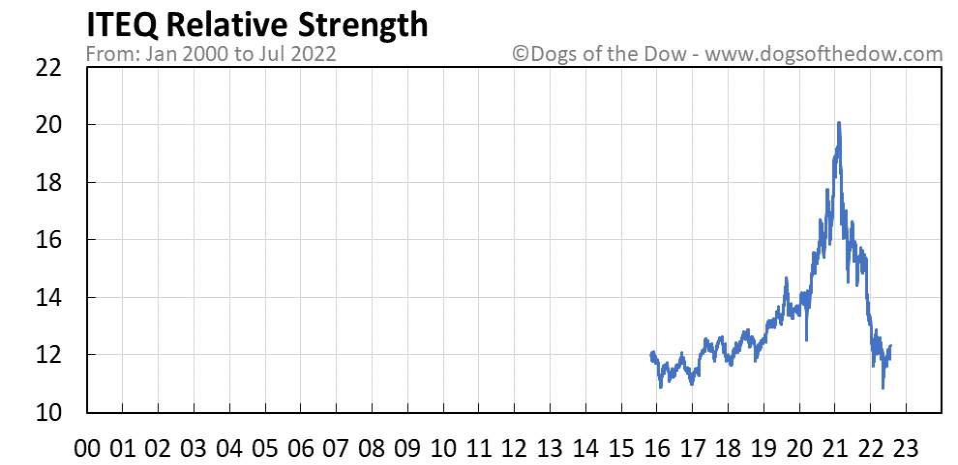 ITEQ relative strength chart