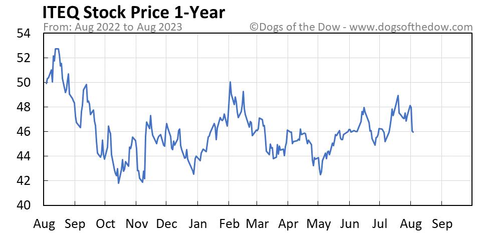 ITEQ 1-year stock price chart