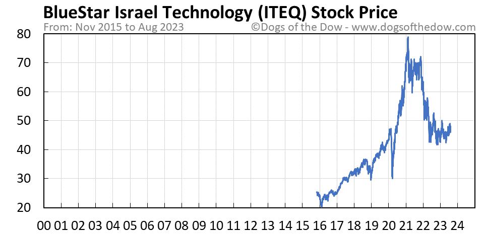 ITEQ stock price chart