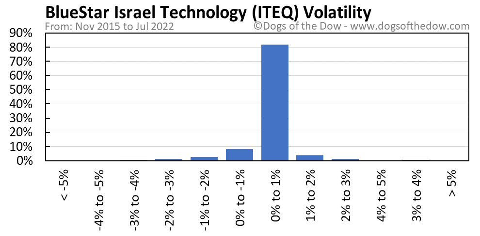 ITEQ volatility chart