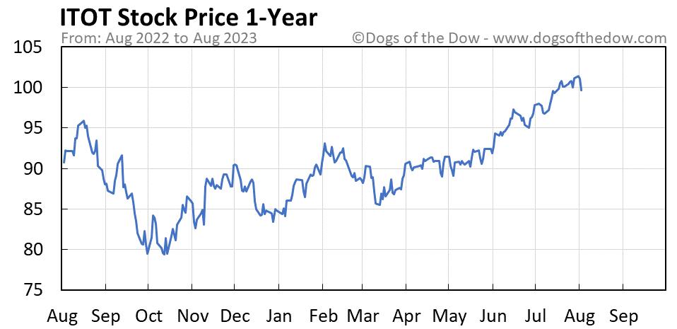 ITOT 1-year stock price chart