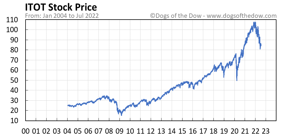 ITOT stock price chart