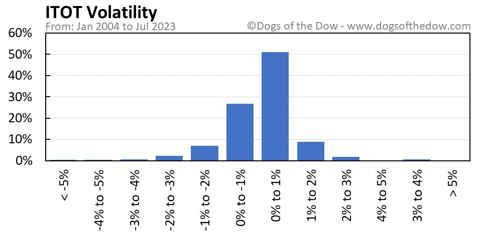 ITOT volatility chart