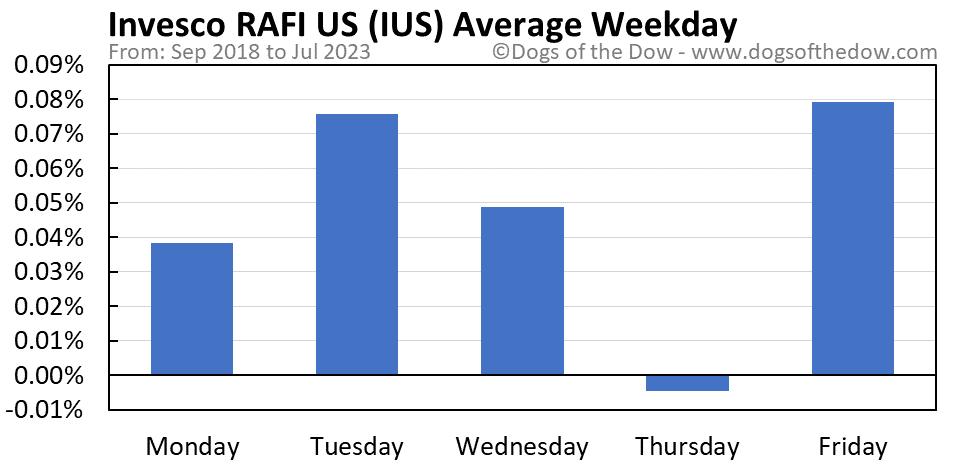 IUS average weekday chart