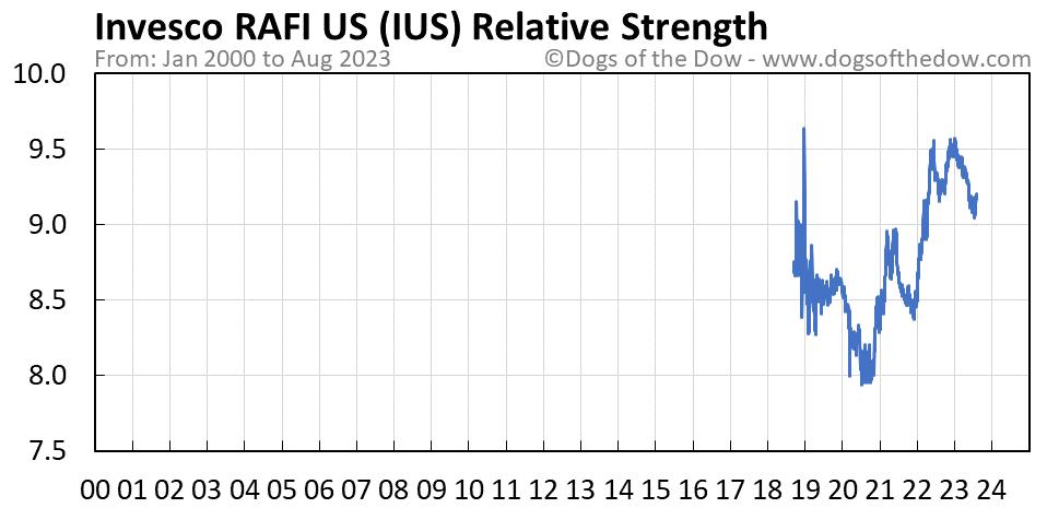 IUS relative strength chart
