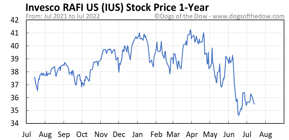 IUS 1-year stock price chart