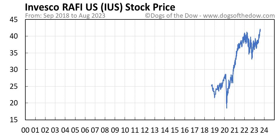 IUS stock price chart