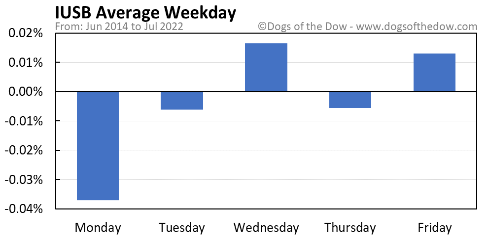 IUSB average weekday chart