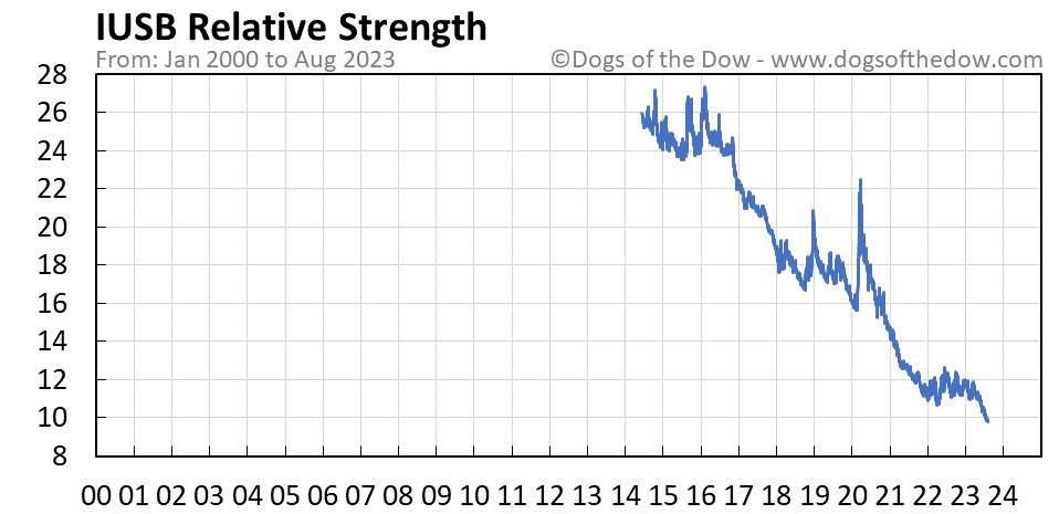 IUSB relative strength chart