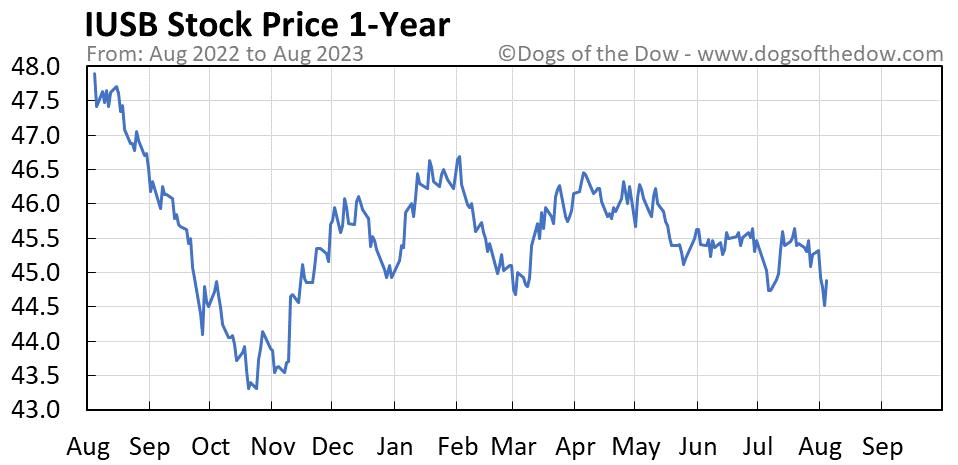 IUSB 1-year stock price chart