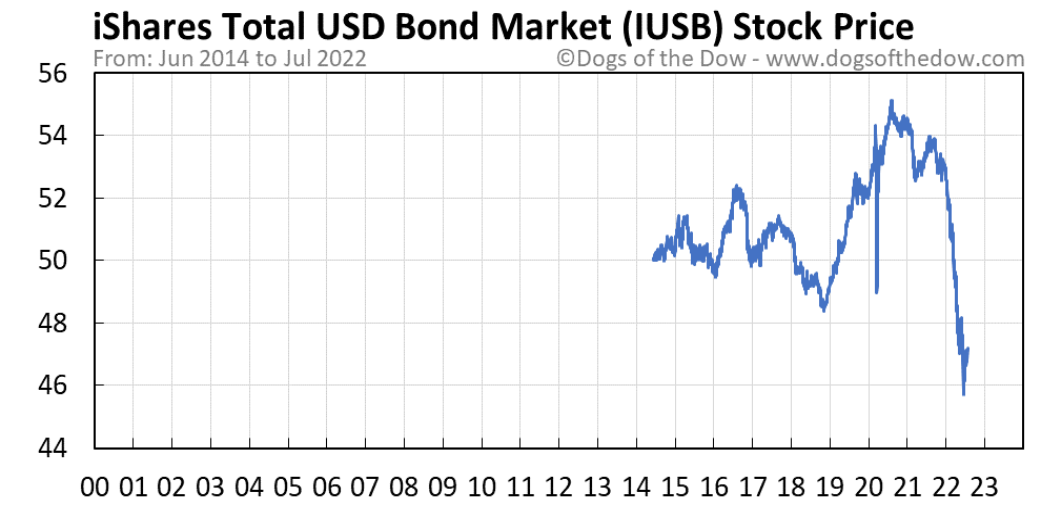 IUSB stock price chart