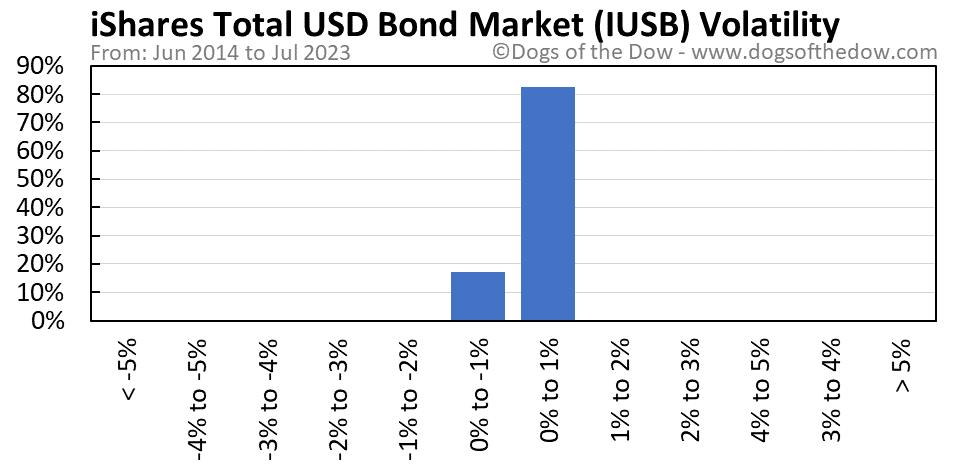 IUSB volatility chart