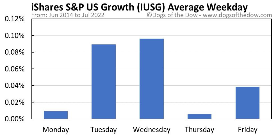 IUSG average weekday chart