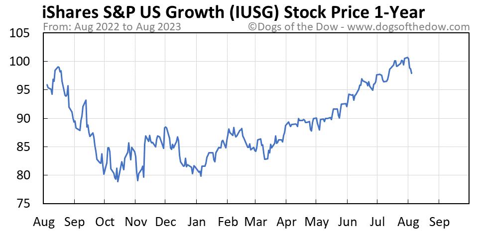 IUSG 1-year stock price chart