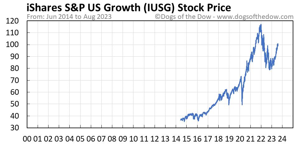 IUSG stock price chart
