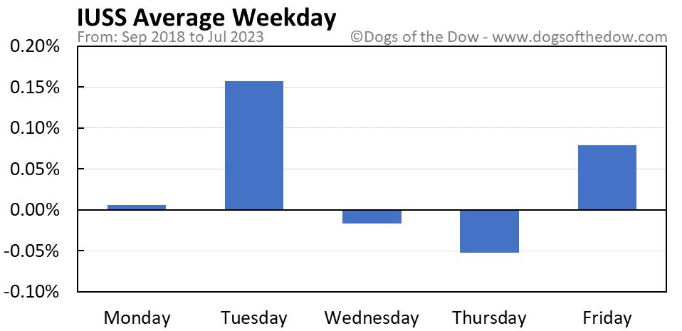 IUSS average weekday chart
