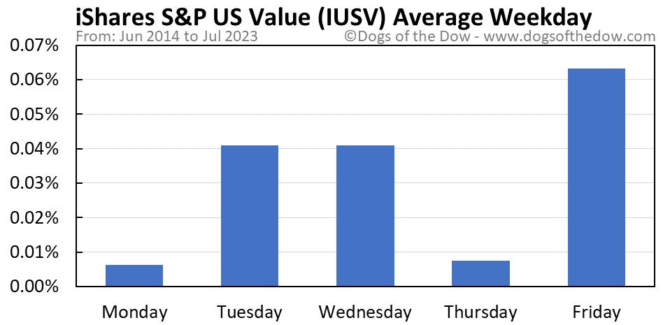 IUSV average weekday chart