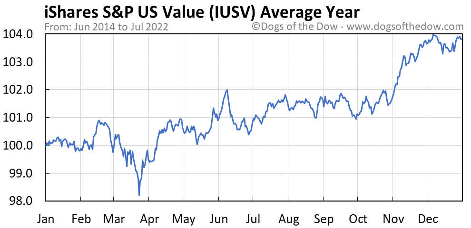 IUSV average year chart