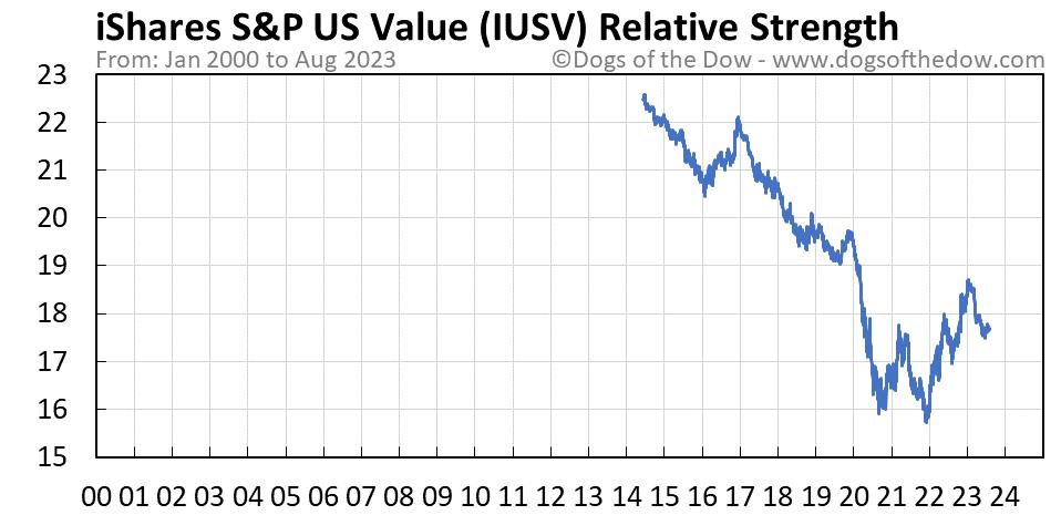 IUSV relative strength chart