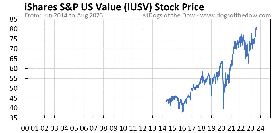 IUSV stock price chart