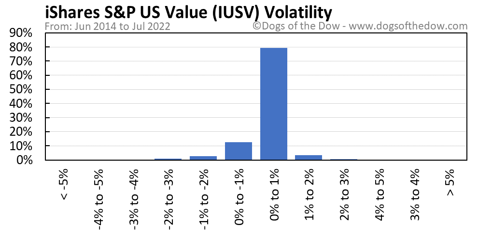 IUSV volatility chart
