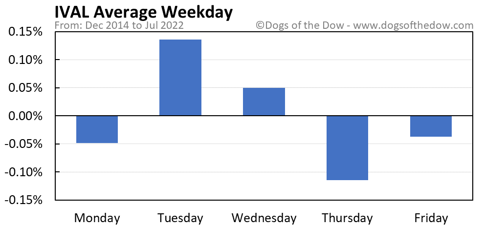 IVAL average weekday chart