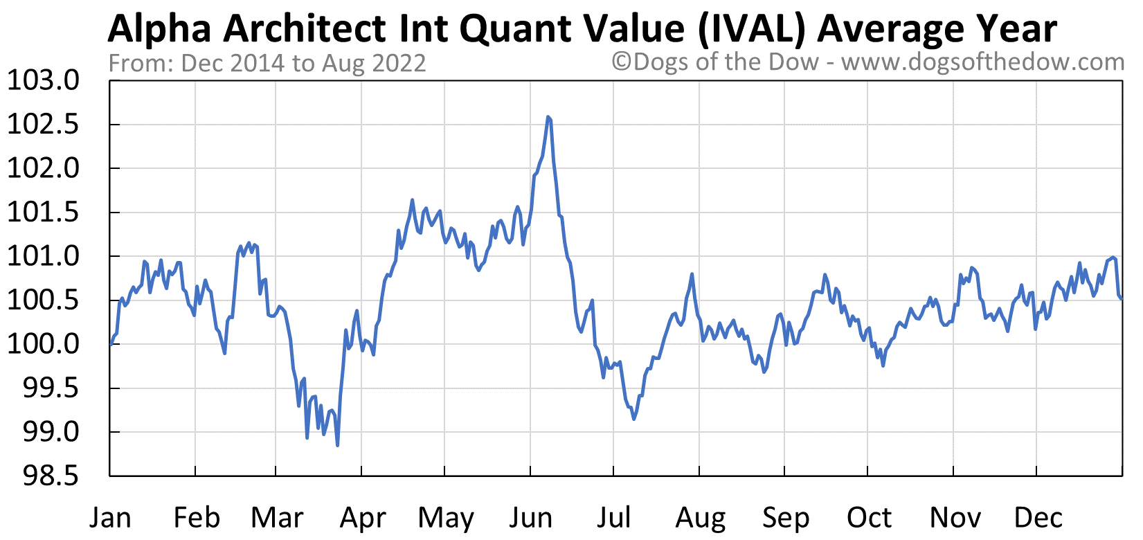 IVAL average year chart