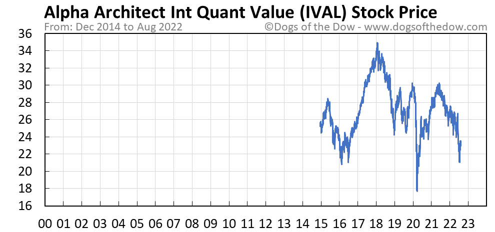 IVAL stock price chart
