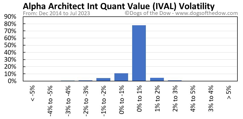 IVAL volatility chart