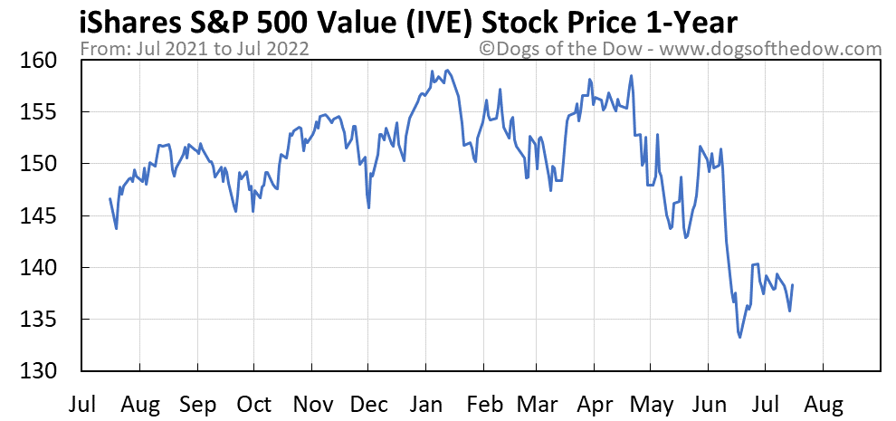 IVE 1-year stock price chart