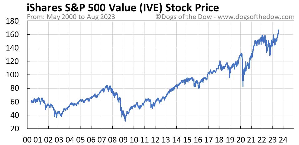 IVE stock price chart