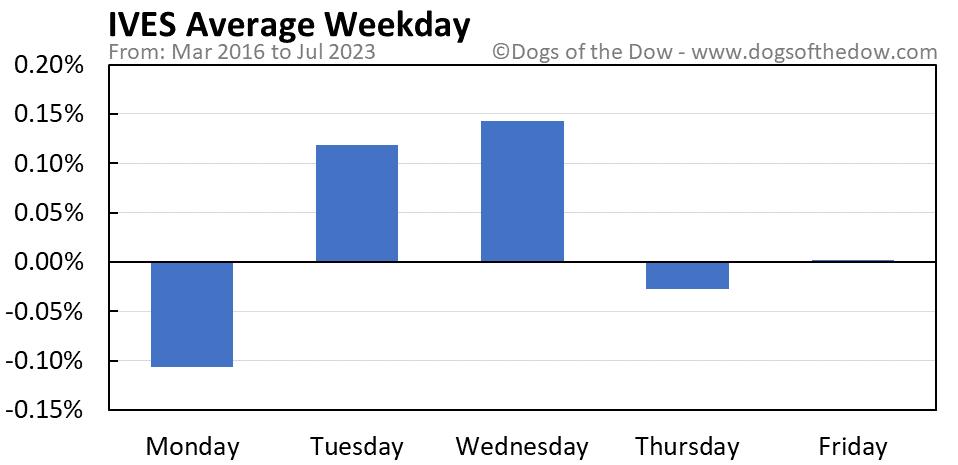 IVES average weekday chart