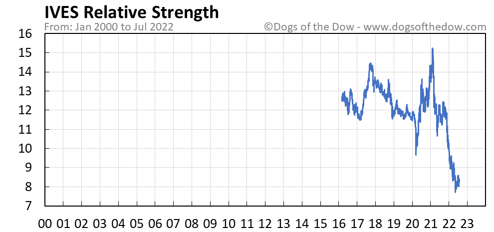 IVES relative strength chart