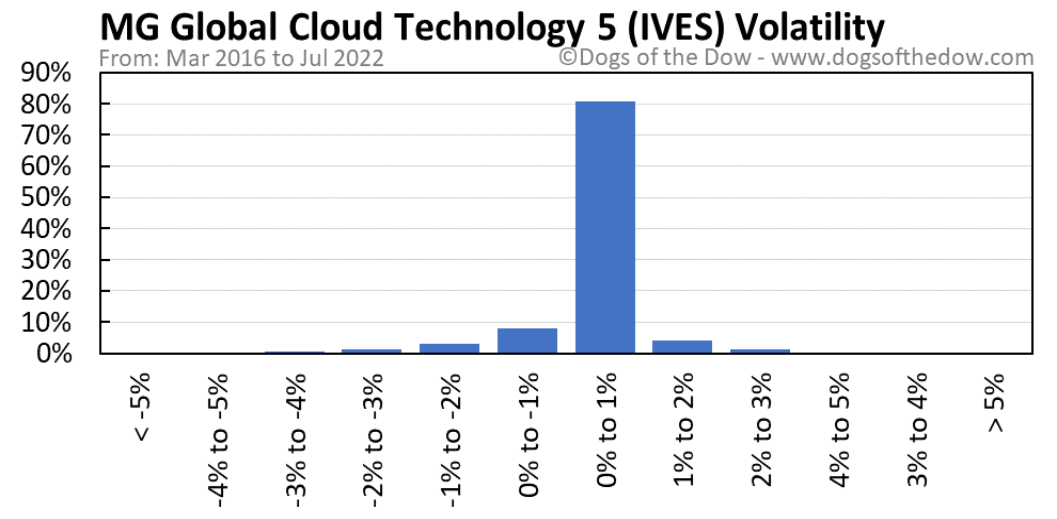 IVES volatility chart