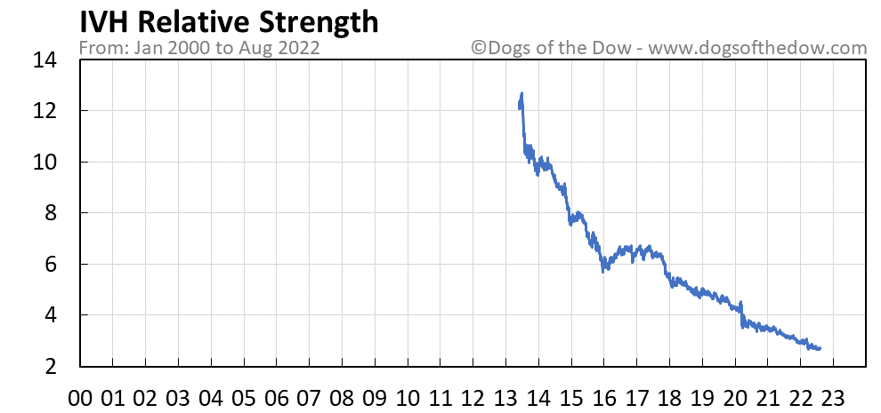 IVH relative strength chart