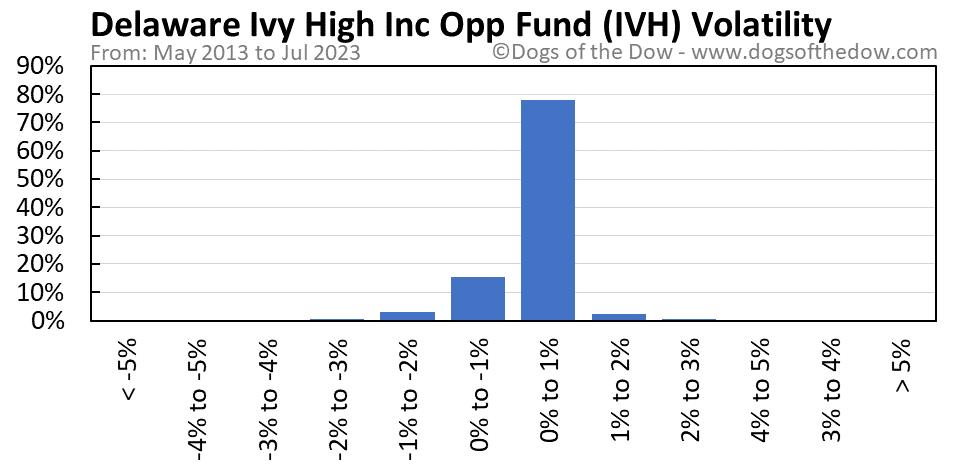 IVH volatility chart