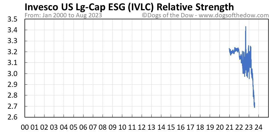IVLC relative strength chart