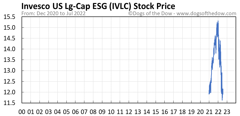 IVLC stock price chart