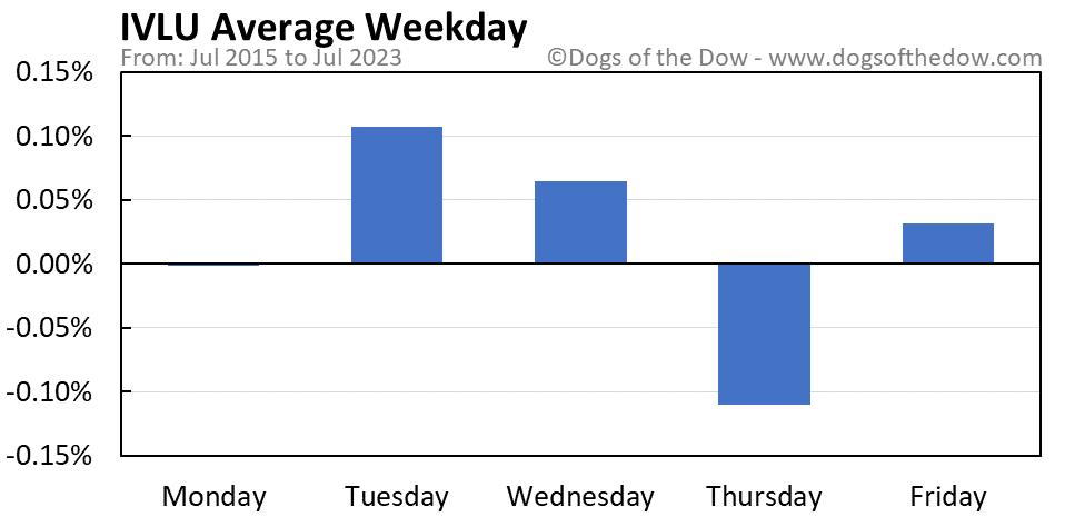 IVLU average weekday chart