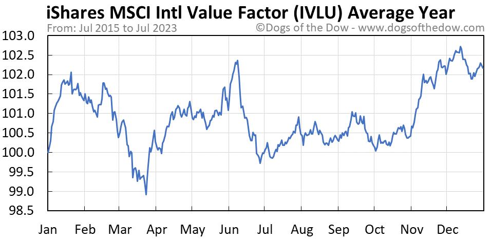 IVLU average year chart