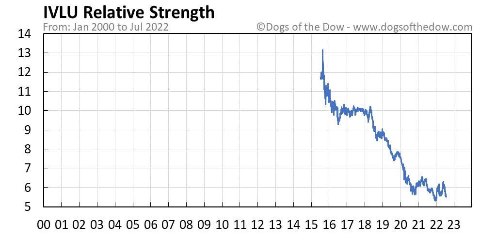 IVLU relative strength chart