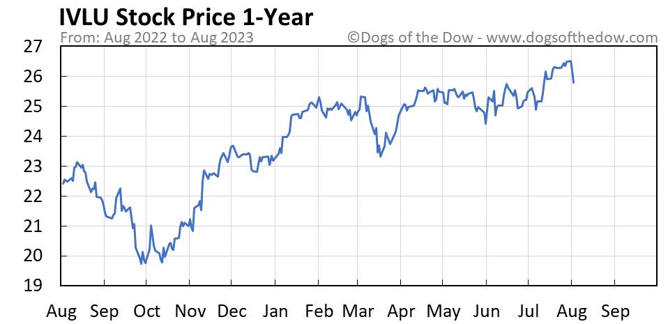 IVLU 1-year stock price chart
