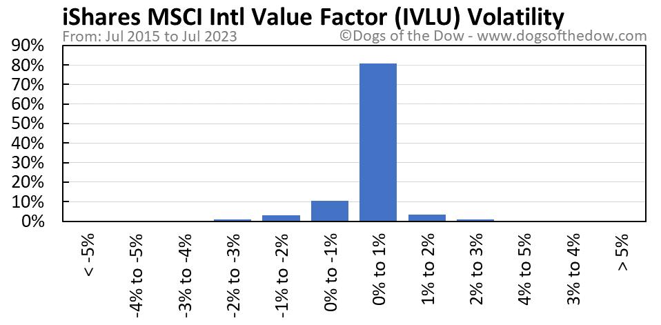 IVLU volatility chart