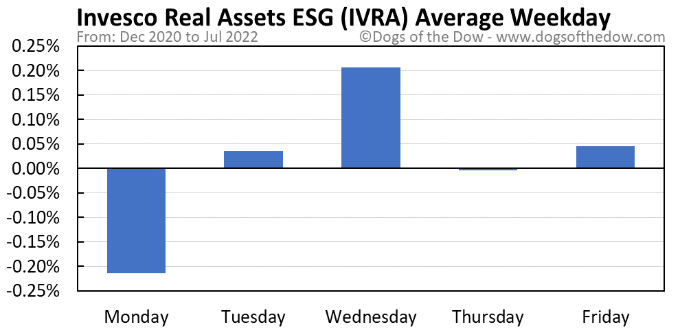 IVRA average weekday chart